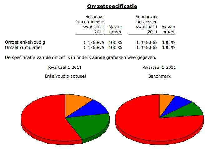 Benchmarkrapporten van Hein Koning zijn er voor diverse branches